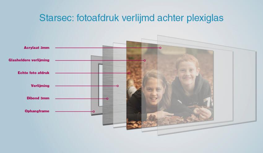 foto achter plexiglas
